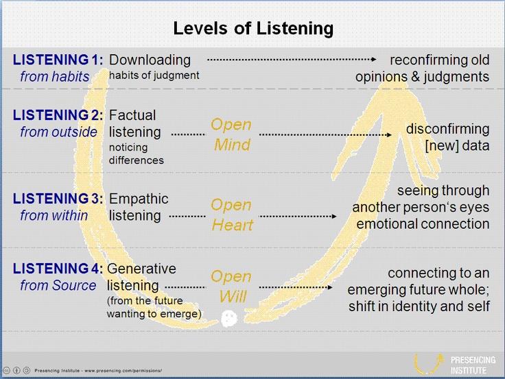 4 levels of listening
